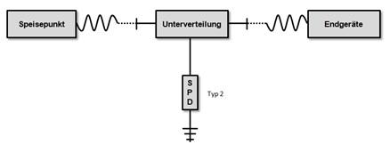 Einbauorte von Überspannungsschutz (Surge Protection Device SPD)
