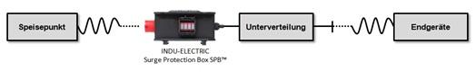 Überspannungsschutz - SPB™ in der mobilen Stromverteilung