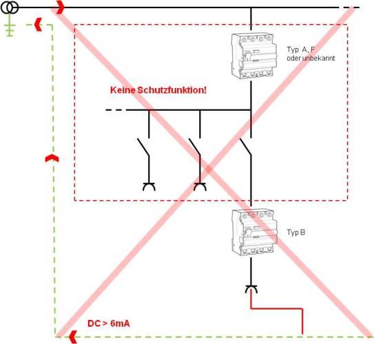 Keine Schutzfunktion bei nachgeschaltetem Typ B Fehlerstromschutz