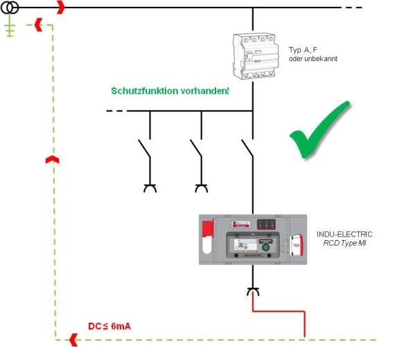 """Der """"INDU-ELECTRIC RCD Type MI"""" erhält die Schutzfunktion aller vorgeschalteten Fehlerstromschutzeinrichtungen"""